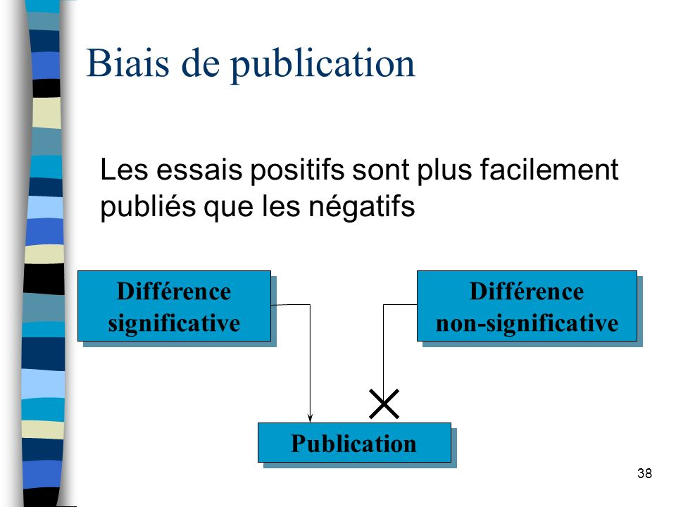 38 Biais de publication Les essais positifs sont plus facilement publiés que les négatifs Différence significative Différence non-significative Publication