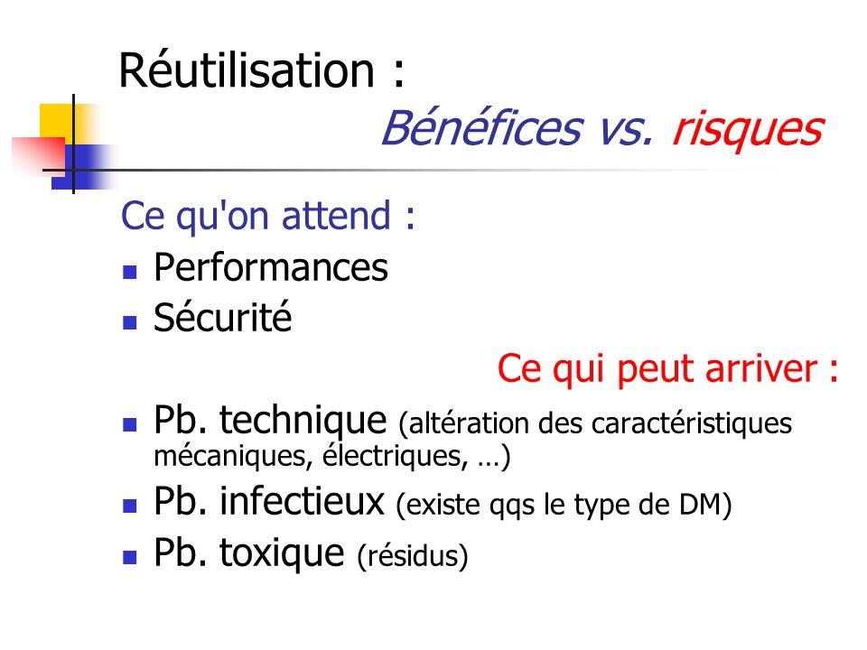 Réutilisation : Bénéfices vs. risques Ce qu'on attend : Performances Sécurité Ce qui peut arriver : Pb. technique (altération des caractéristiques méc