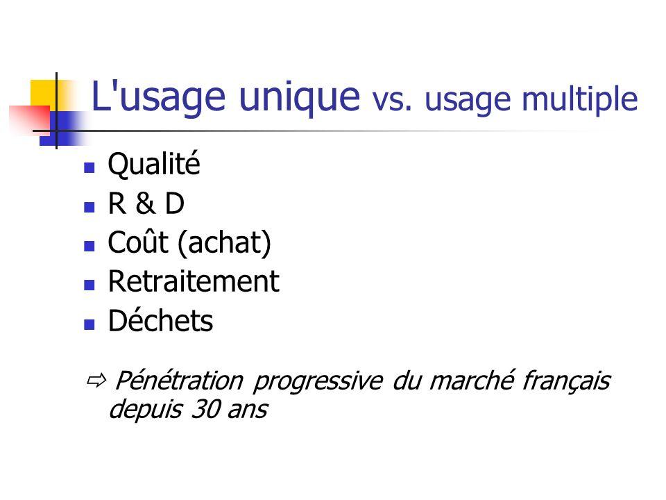 L'usage unique vs. usage multiple Qualité R & D Coût (achat) Retraitement Déchets Pénétration progressive du marché français depuis 30 ans