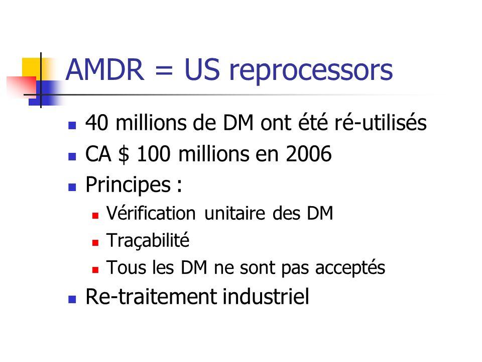 AMDR = US reprocessors 40 millions de DM ont été ré-utilisés CA $ 100 millions en 2006 Principes : Vérification unitaire des DM Traçabilité Tous les DM ne sont pas acceptés Re-traitement industriel