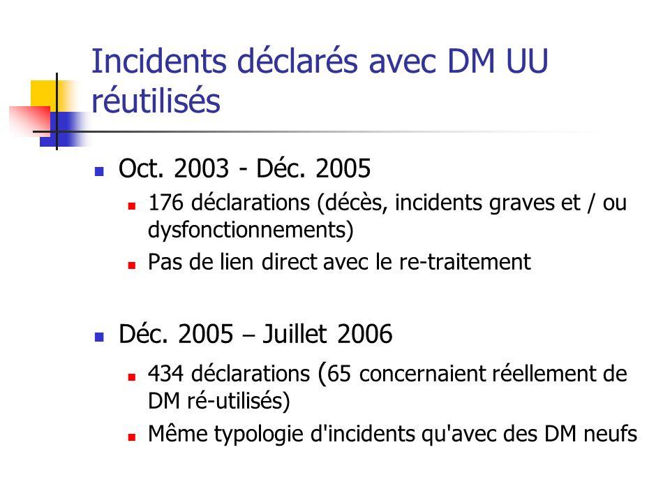 Incidents déclarés avec DM UU réutilisés Oct. 2003 - Déc. 2005 176 déclarations (décès, incidents graves et / ou dysfonctionnements) Pas de lien direc