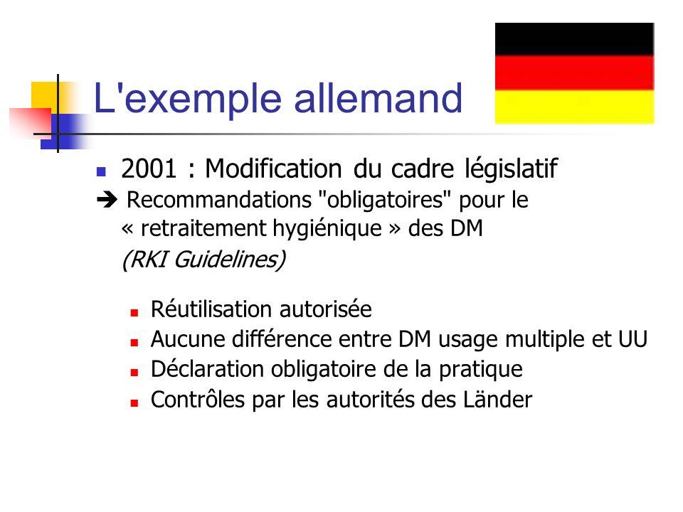 L exemple allemand 2001 : Modification du cadre législatif Recommandations obligatoires pour le « retraitement hygiénique » des DM (RKI Guidelines) Réutilisation autorisée Aucune différence entre DM usage multiple et UU Déclaration obligatoire de la pratique Contrôles par les autorités des Länder