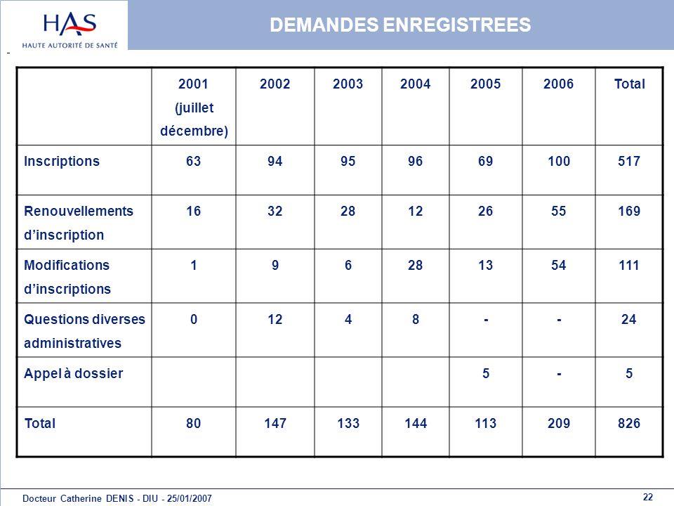 22 Docteur Catherine DENIS - DIU - 25/01/2007 DEMANDES ENREGISTREES 2001 (juillet décembre) 20022003200420052006Total Inscriptions6394959669100517 Ren