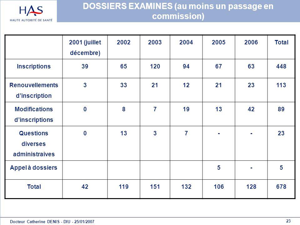 23 Docteur Catherine DENIS - DIU - 25/01/2007 DOSSIERS EXAMINES (au moins un passage en commission) 2001 (juillet décembre) 20022003200420052006Total