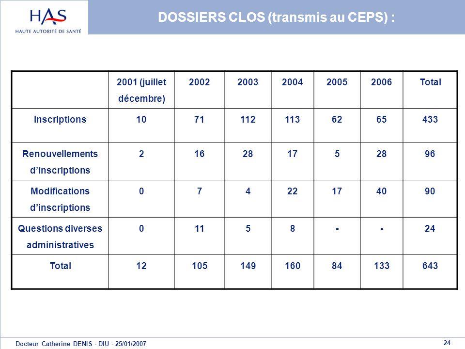 24 Docteur Catherine DENIS - DIU - 25/01/2007 DOSSIERS CLOS (transmis au CEPS) : 2001 (juillet décembre) 20022003200420052006Total Inscriptions1071112