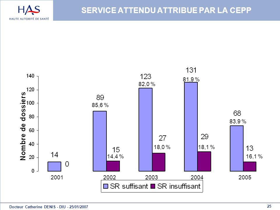 25 Docteur Catherine DENIS - DIU - 25/01/2007 SERVICE ATTENDU ATTRIBUE PAR LA CEPP 20012002200320042005 85,6 % 14,4 % 82,0 % 18,0 % 81,9 % 18,1 % 83,9