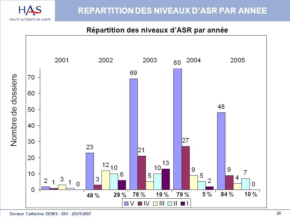 26 Docteur Catherine DENIS - DIU - 25/01/2007 REPARTITION DES NIVEAUX DASR PAR ANNEE Nombre de dossiers Répartition des niveaux dASR par année 48 % 29