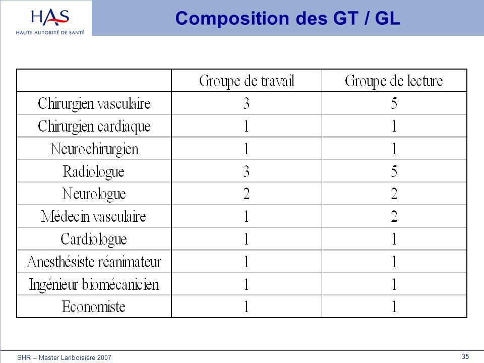35 SHR – Master Lariboisière 2007 Composition des GT / GL