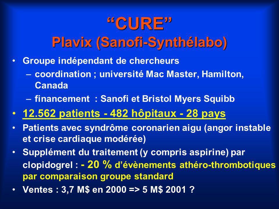 CURE Plavix (Sanofi-Synthélabo) Groupe indépendant de chercheurs –coordination ; université Mac Master, Hamilton, Canada –financement : Sanofi et Bris