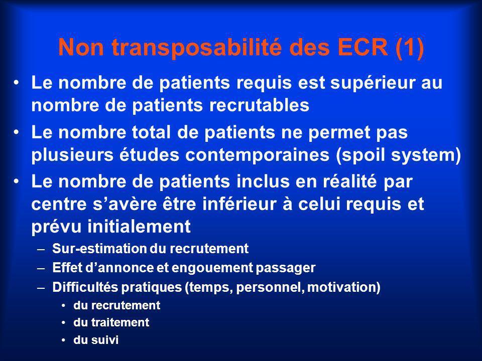 Non transposabilité des ECR (1) Le nombre de patients requis est supérieur au nombre de patients recrutables Le nombre total de patients ne permet pas
