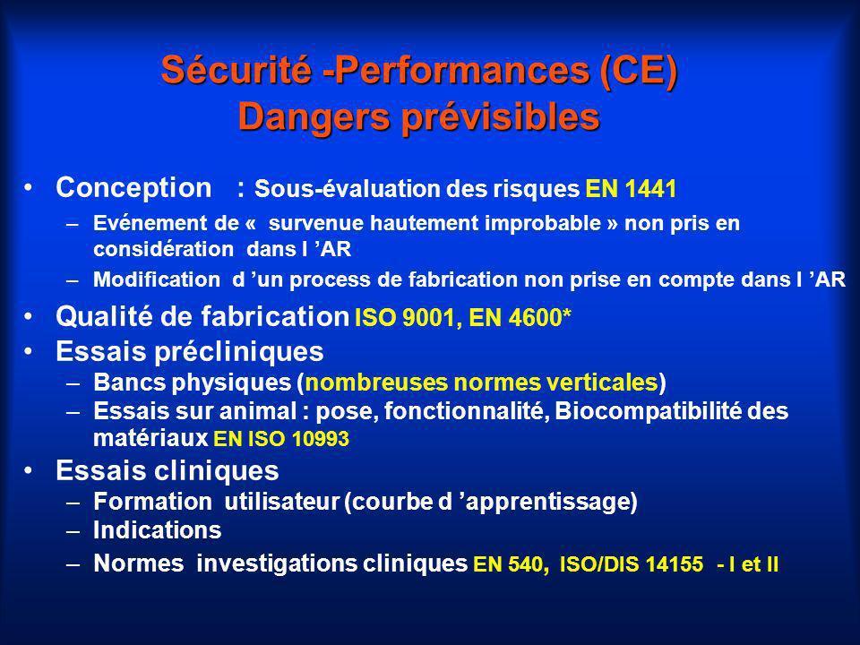 Sécurité -Performances (CE) Dangers prévisibles Conception : Sous-évaluation des risques EN 1441 –Evénement de « survenue hautement improbable » non p