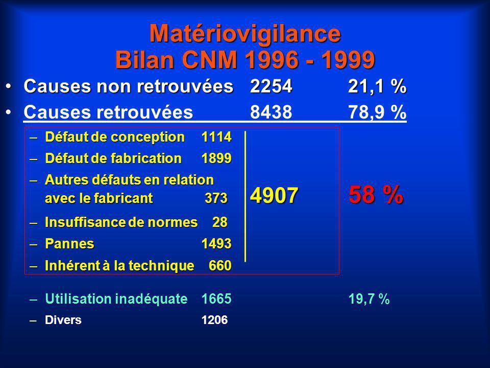 Matériovigilance Bilan CNM 1996 - 1999 Causes non retrouvées225421,1 %Causes non retrouvées225421,1 % Causes retrouvées843878,9 % –Défaut de conceptio