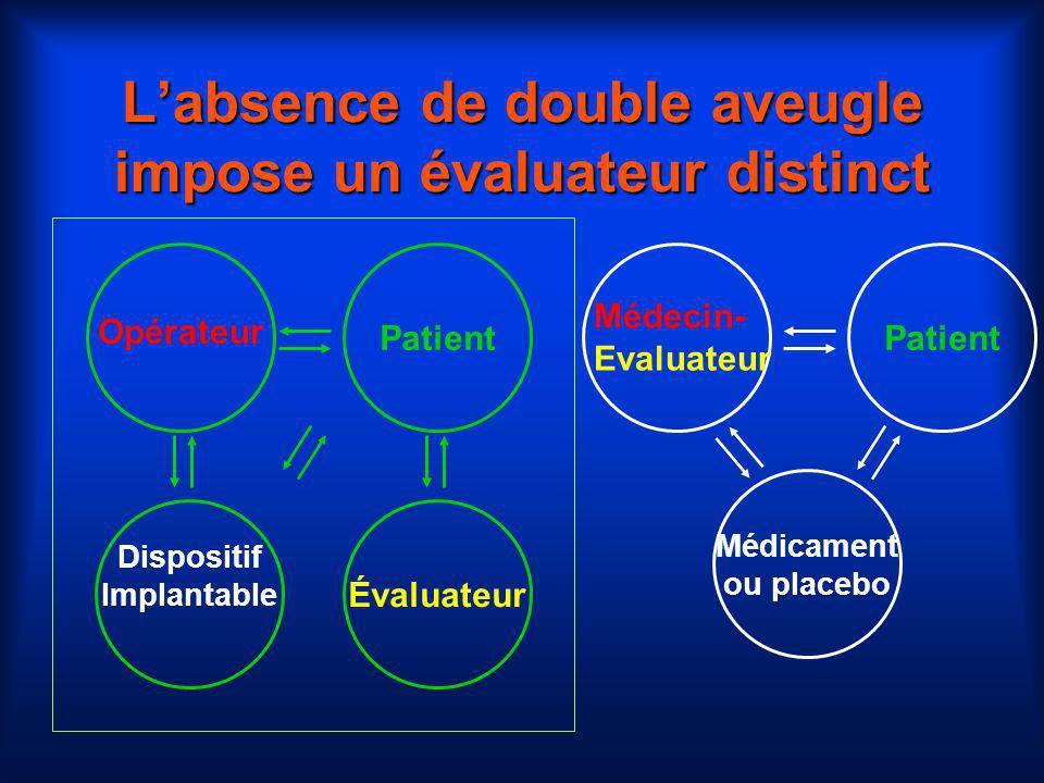 Labsence de double aveugle impose un évaluateur distinct Dispositif Implantable Patient Opérateur Évaluateur Médicament ou placebo Patient Médecin- Ev