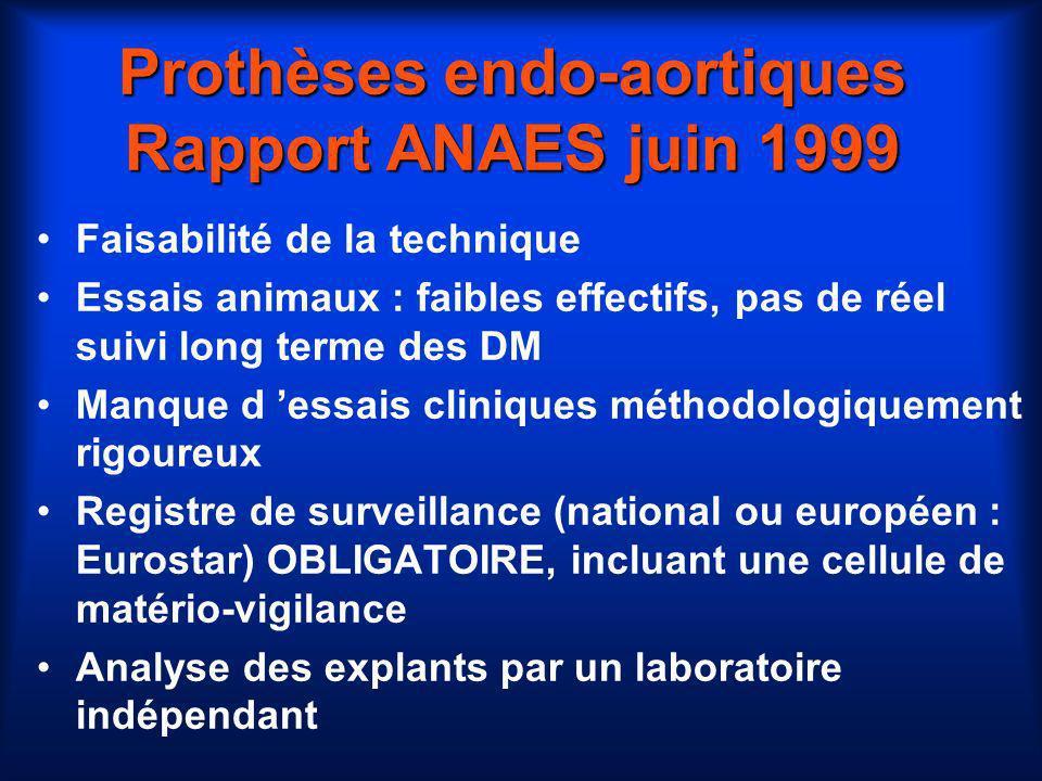 Prothèses endo-aortiques Rapport ANAES juin 1999 Faisabilité de la technique Essais animaux : faibles effectifs, pas de réel suivi long terme des DM M
