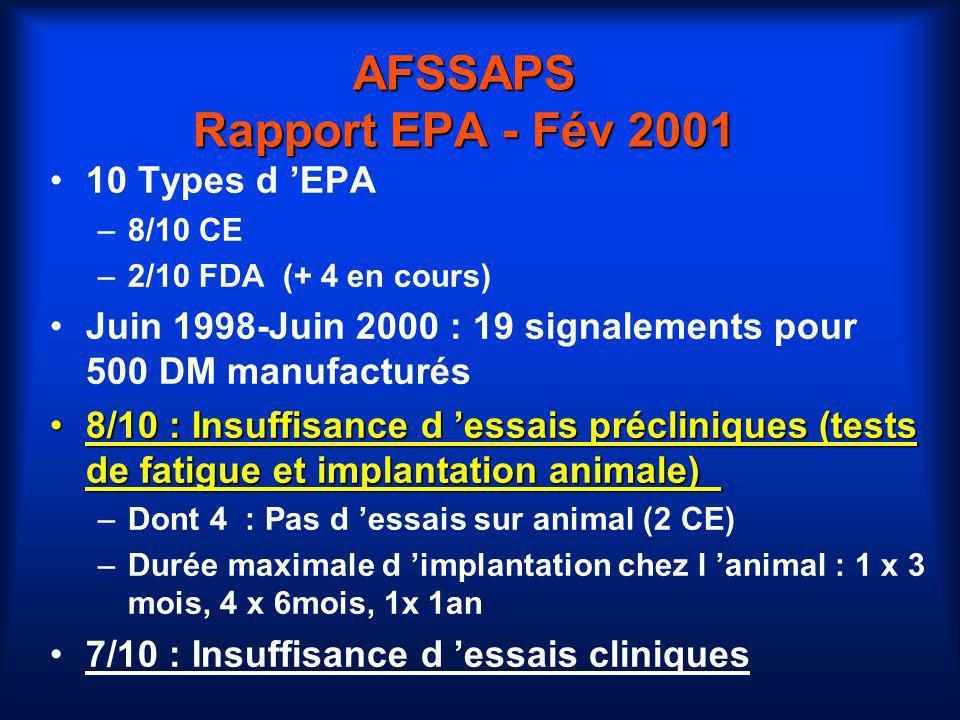 AFSSAPS Rapport EPA - Fév 2001 10 Types d EPA –8/10 CE –2/10 FDA (+ 4 en cours) Juin 1998-Juin 2000 : 19 signalements pour 500 DM manufacturés 8/10 :