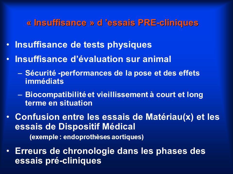 « Insuffisance » d essais PRE-cliniques Insuffisance de tests physiques Insuffisance dévaluation sur animal –Sécurité -performances de la pose et des