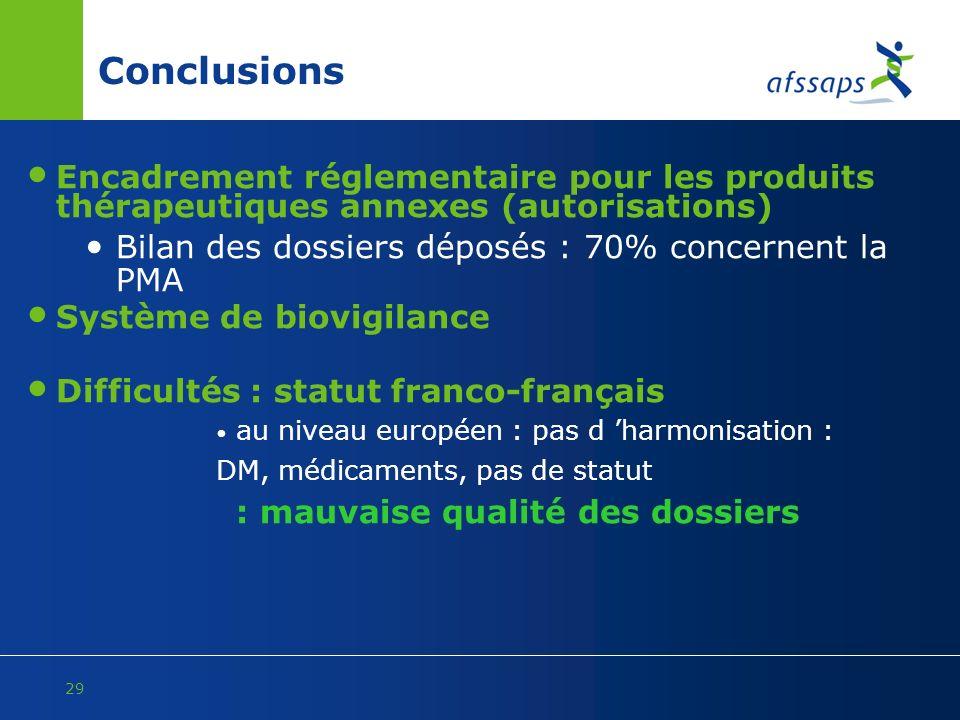 29 Conclusions Encadrement réglementaire pour les produits thérapeutiques annexes (autorisations) Bilan des dossiers déposés : 70% concernent la PMA S