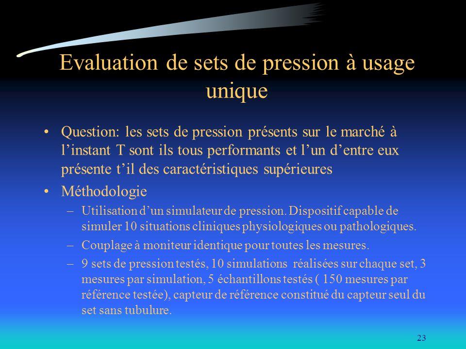 23 Evaluation de sets de pression à usage unique Question: les sets de pression présents sur le marché à linstant T sont ils tous performants et lun d