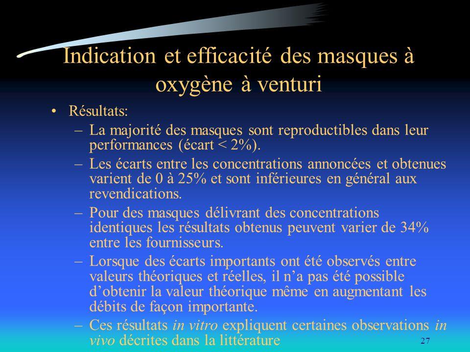 27 Indication et efficacité des masques à oxygène à venturi Résultats: –La majorité des masques sont reproductibles dans leur performances (écart < 2%