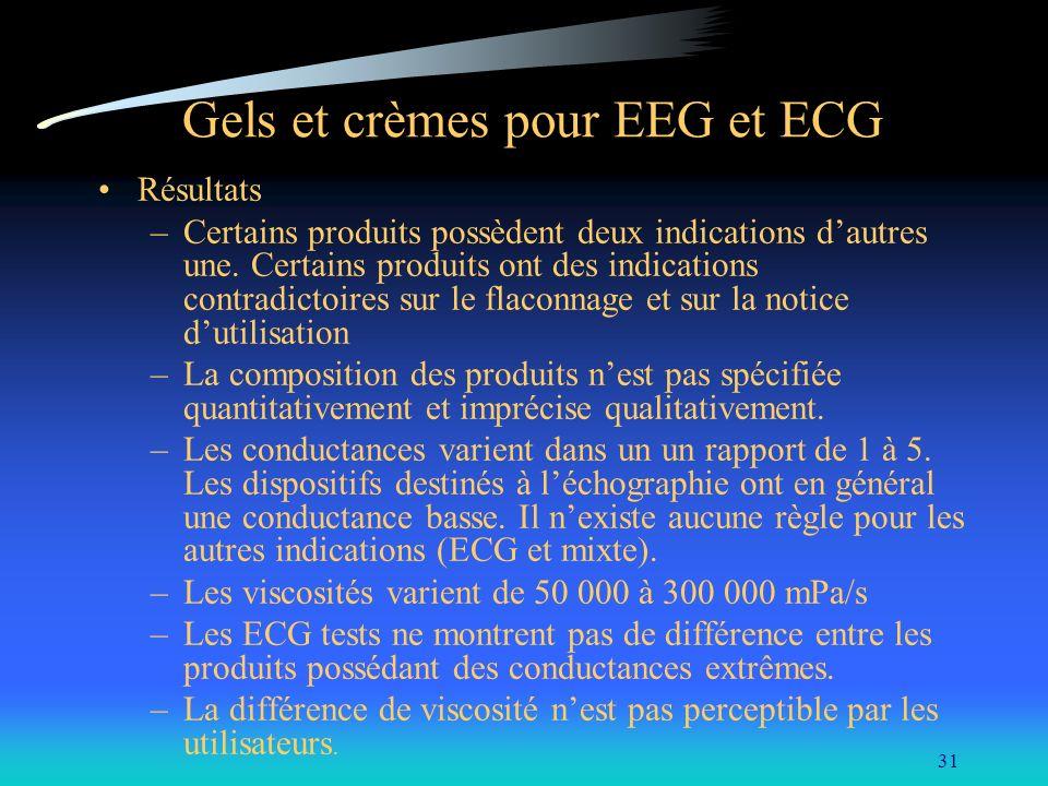 31 Gels et crèmes pour EEG et ECG Résultats –Certains produits possèdent deux indications dautres une. Certains produits ont des indications contradic
