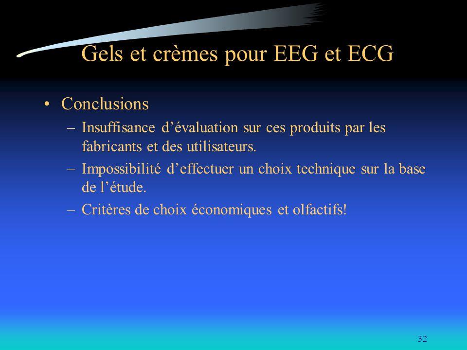 32 Gels et crèmes pour EEG et ECG Conclusions –Insuffisance dévaluation sur ces produits par les fabricants et des utilisateurs. –Impossibilité deffec