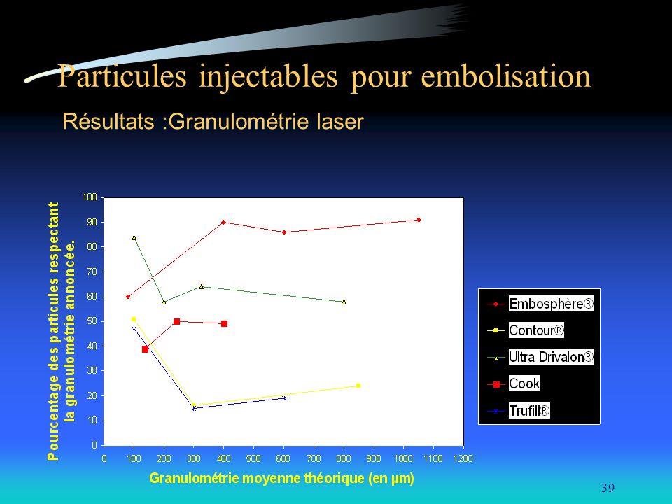 39 Particules injectables pour embolisation Résultats :Granulométrie laser