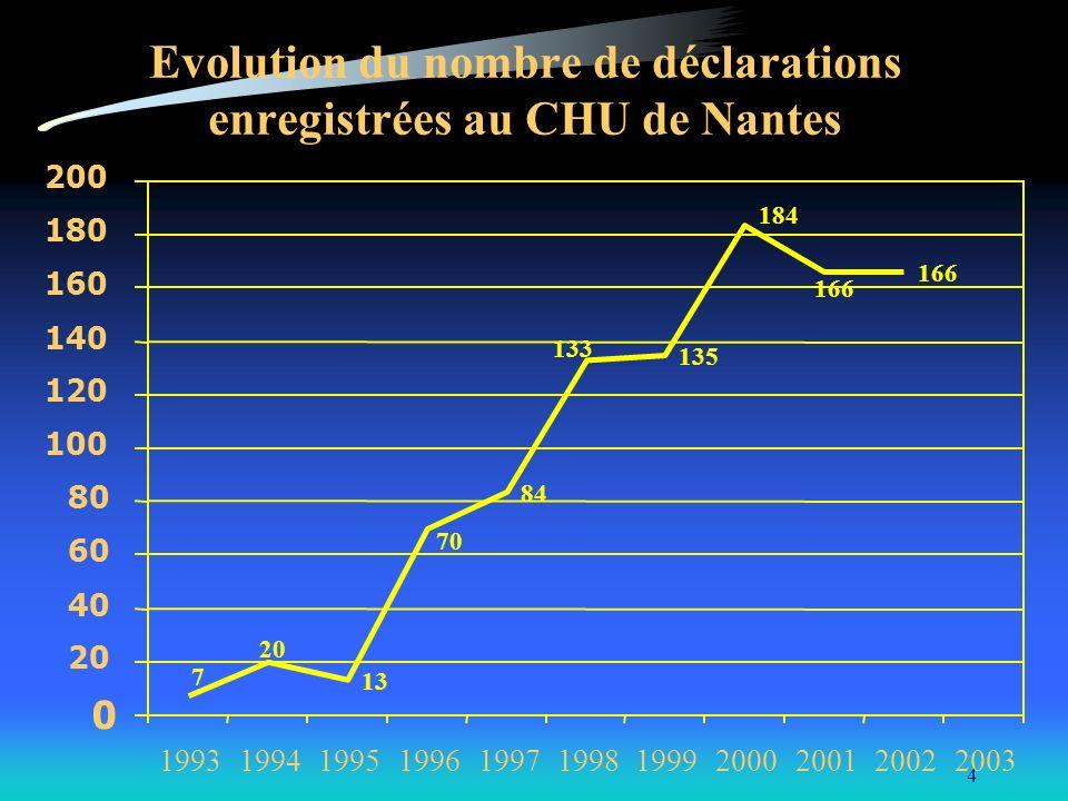 4 Evolution du nombre de déclarations enregistrées au CHU de Nantes 13 84 135 166 184 133 70 20 7 0 40 60 80 100 120 140 160 180 200 19931994199519961