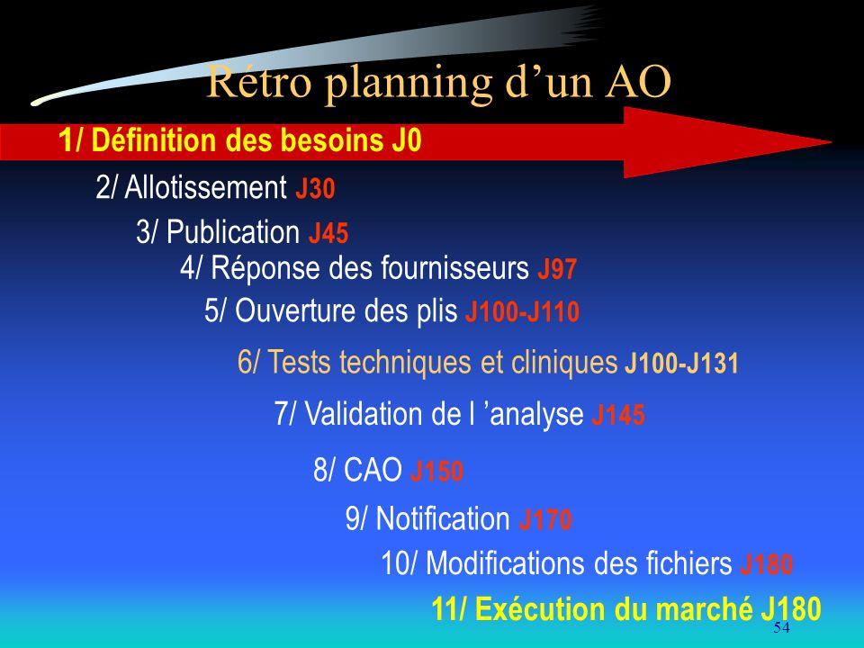 54 Rétro planning dun AO 1 / Définition des besoins J0 2/ Allotissement J30 3/ Publication J45 4/ Réponse des fournisseurs J97 5/ Ouverture des plis J