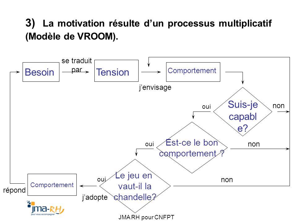 JMA RH pour CNFPT 3) La motivation résulte dun processus multiplicatif (Modèle de VROOM). Besoin Tension Comportement Suis-je capabl e? Le jeu en vaut