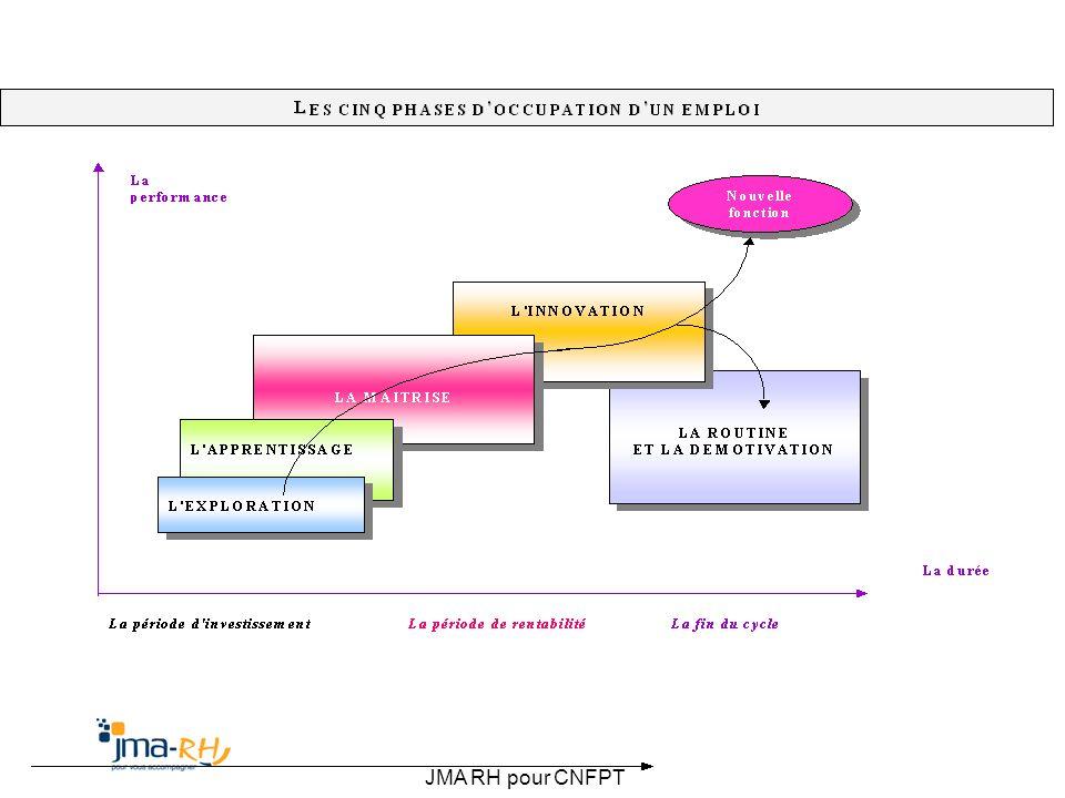 JMA RH pour CNFPT
