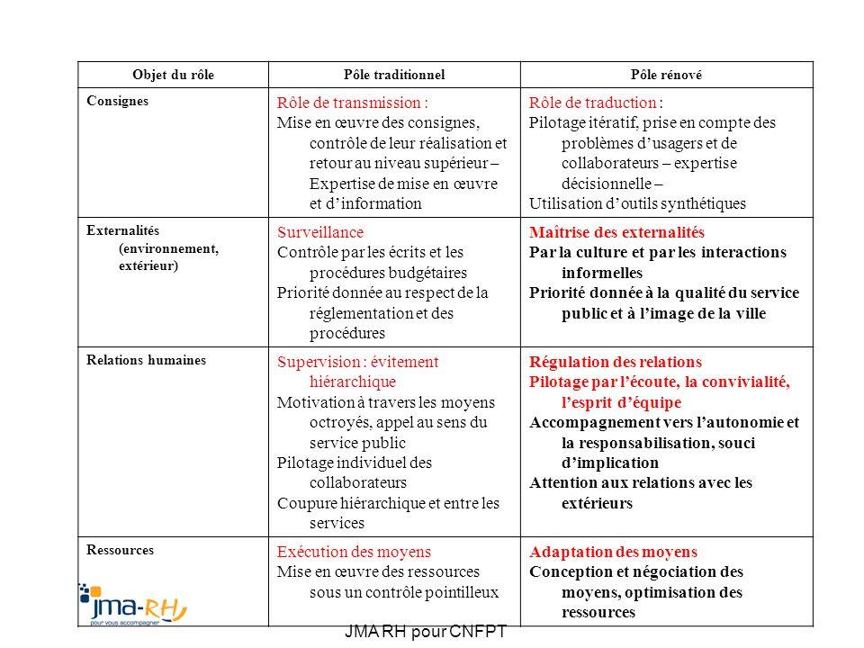JMA RH pour CNFPT Objet du rôlePôle traditionnelPôle rénové Consignes Rôle de transmission : Mise en œuvre des consignes, contrôle de leur réalisation