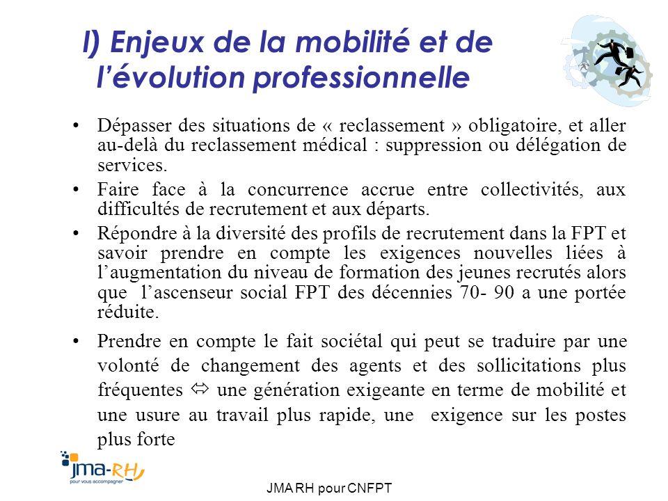 JMA RH pour CNFPT I) Enjeux de la mobilité et de lévolution professionnelle Dépasser des situations de « reclassement » obligatoire, et aller au-delà