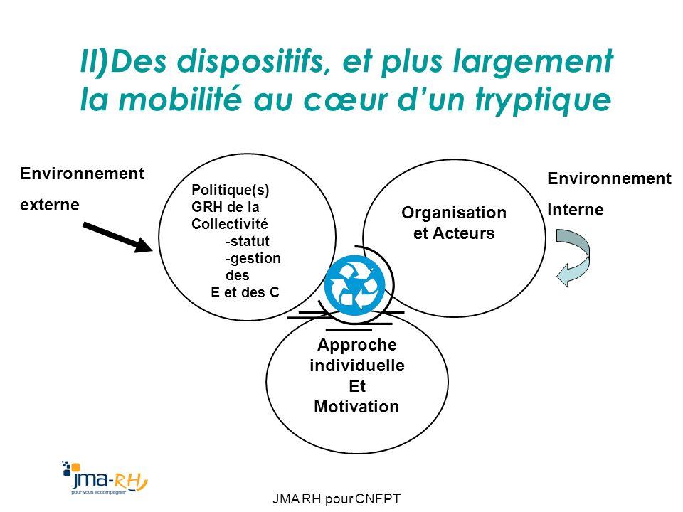JMA RH pour CNFPT II)Des dispositifs, et plus largement la mobilité au cœur dun tryptique Politique(s) GRH de la Collectivité -statut -gestion des E e