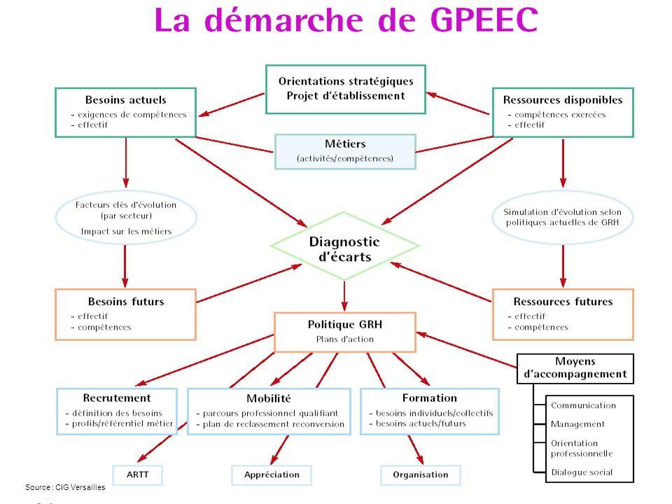 JMA RH pour CNFPT GPPEC Source : CIG Versailles