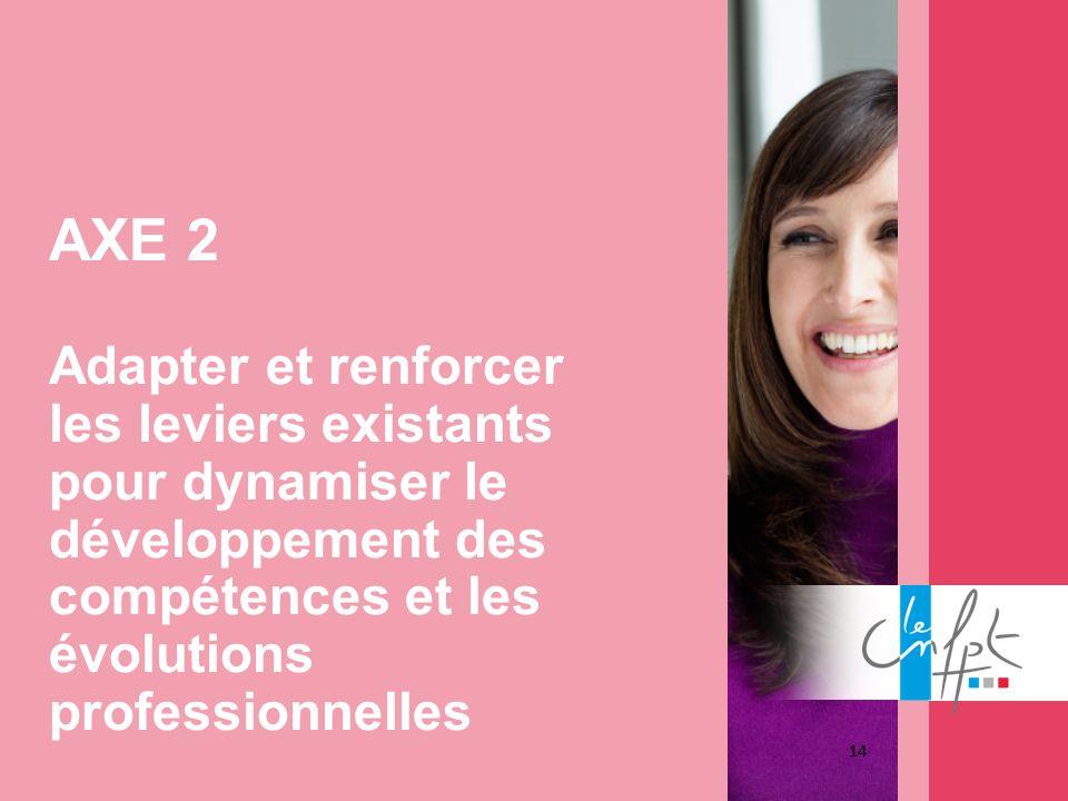 14 AXE 2 Adapter et renforcer les leviers existants pour dynamiser le développement des compétences et les évolutions professionnelles 14