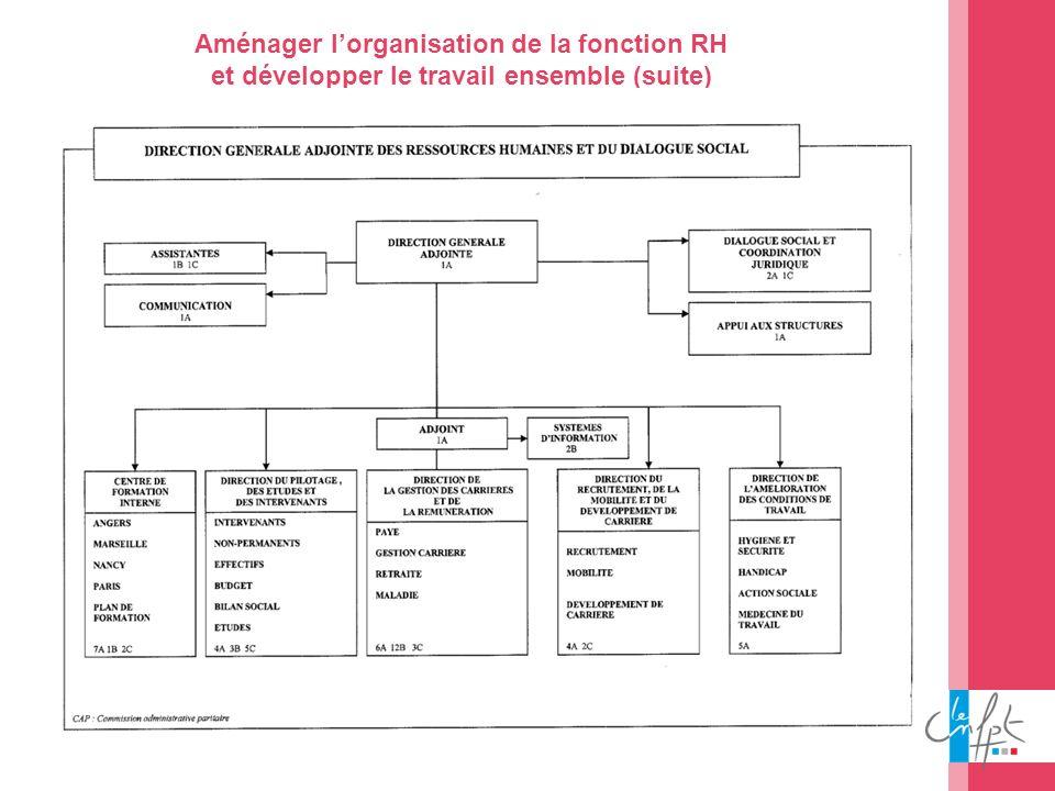 38 Aménager lorganisation de la fonction RH et développer le travail ensemble (suite)