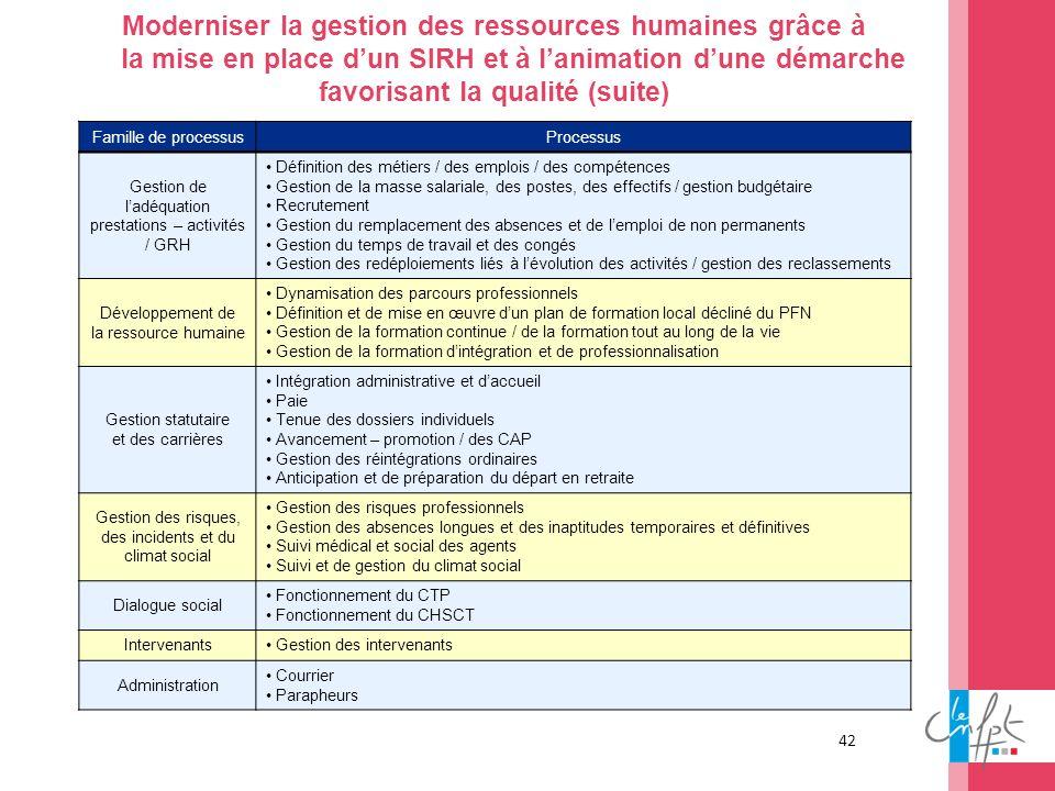 42 Moderniser la gestion des ressources humaines grâce à la mise en place dun SIRH et à lanimation dune démarche favorisant la qualité (suite) Famille