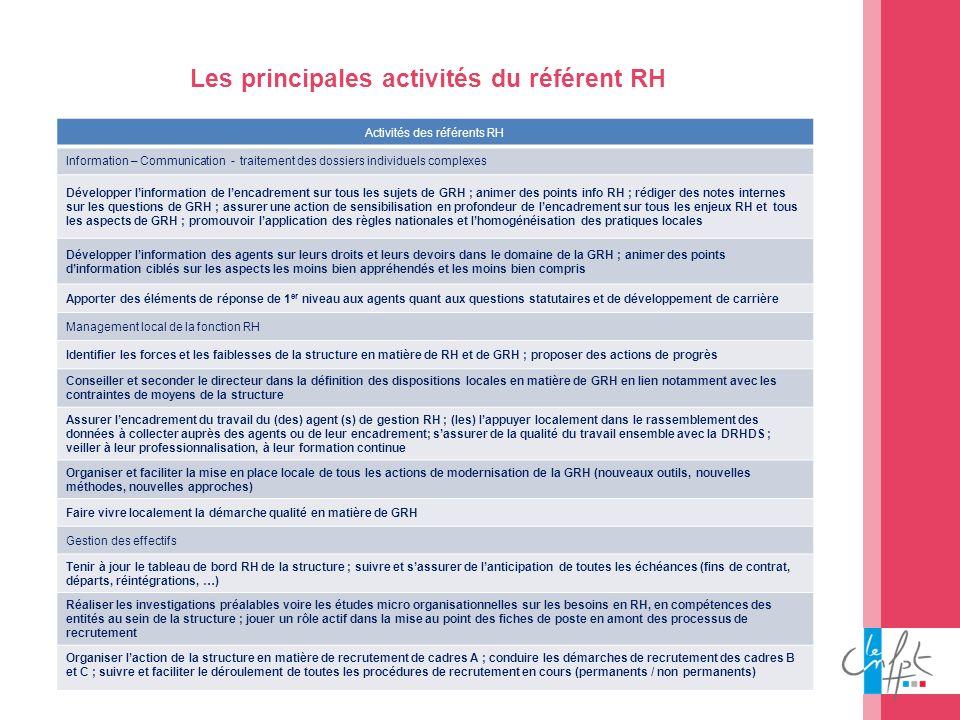 44 Les principales activités du référent RH Activités des référents RH Information – Communication - traitement des dossiers individuels complexes Dév