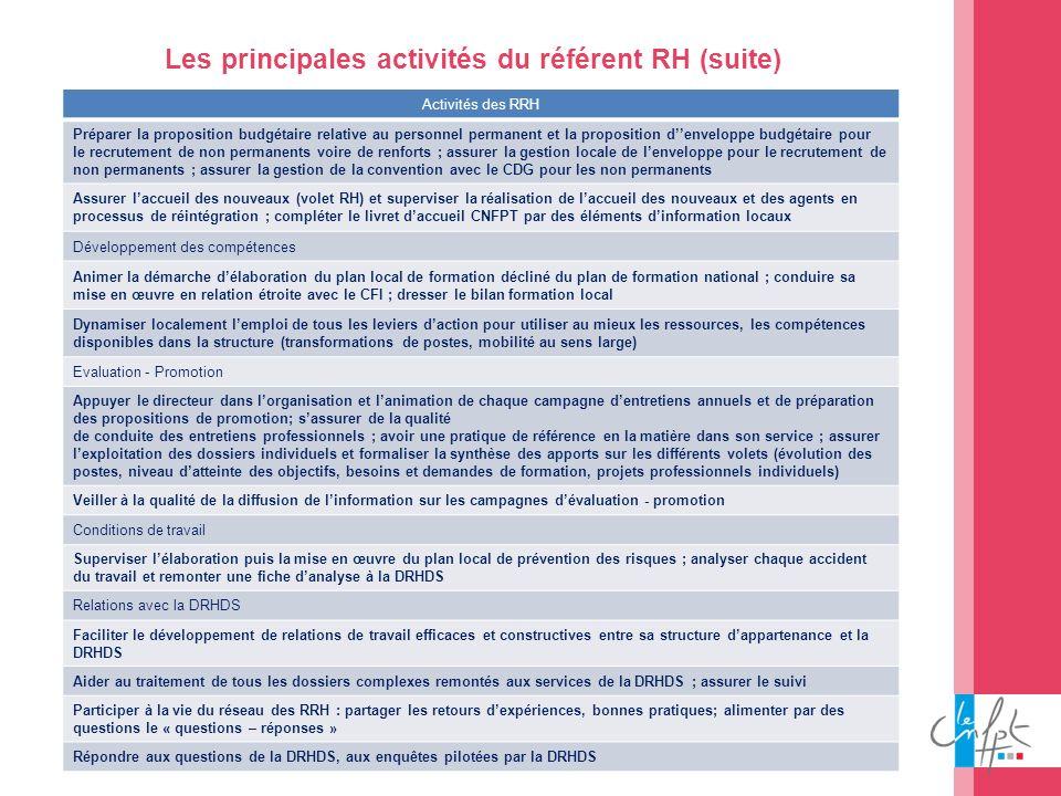 45 Les principales activités du référent RH (suite) Activités des RRH Préparer la proposition budgétaire relative au personnel permanent et la proposi