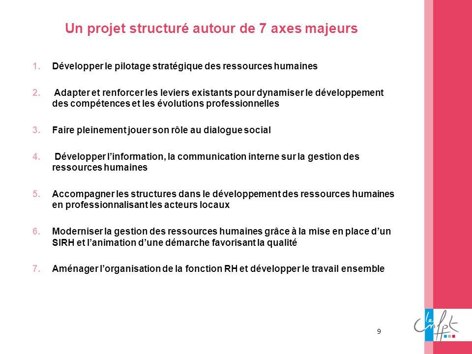 9 Un projet structuré autour de 7 axes majeurs 1.Développer le pilotage stratégique des ressources humaines 2. Adapter et renforcer les leviers exista
