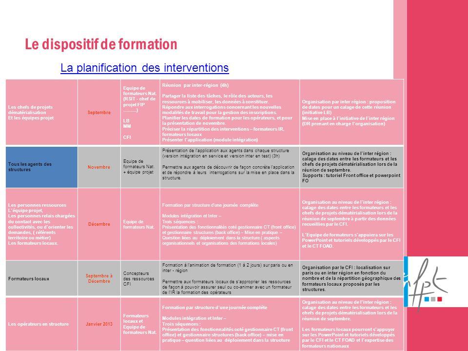 07/01/2014 Les chefs de projets dématérialisation Et les équipes projet Septembre Equipe de formateurs Nat. (RSIT - chef de projet FIP ………) LB MM CFI