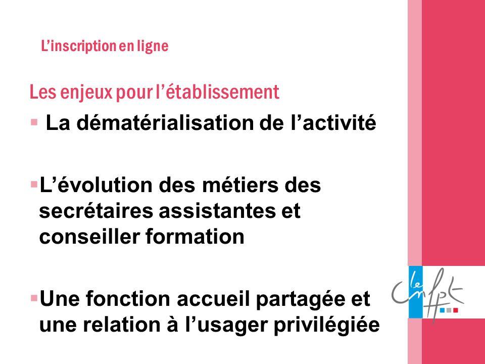 Linscription en ligne Les enjeux pour létablissement La dématérialisation de lactivité Lévolution des métiers des secrétaires assistantes et conseille