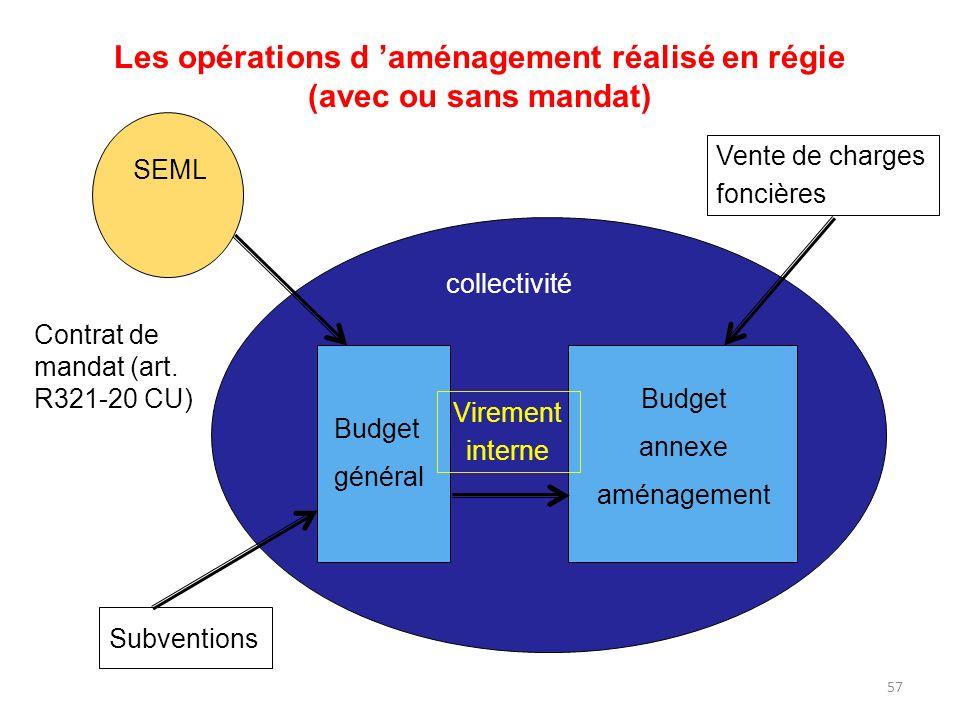 57 Les opérations d aménagement réalisé en régie (avec ou sans mandat) Budget général Budget annexe aménagement Virement interne collectivité SEML Ven