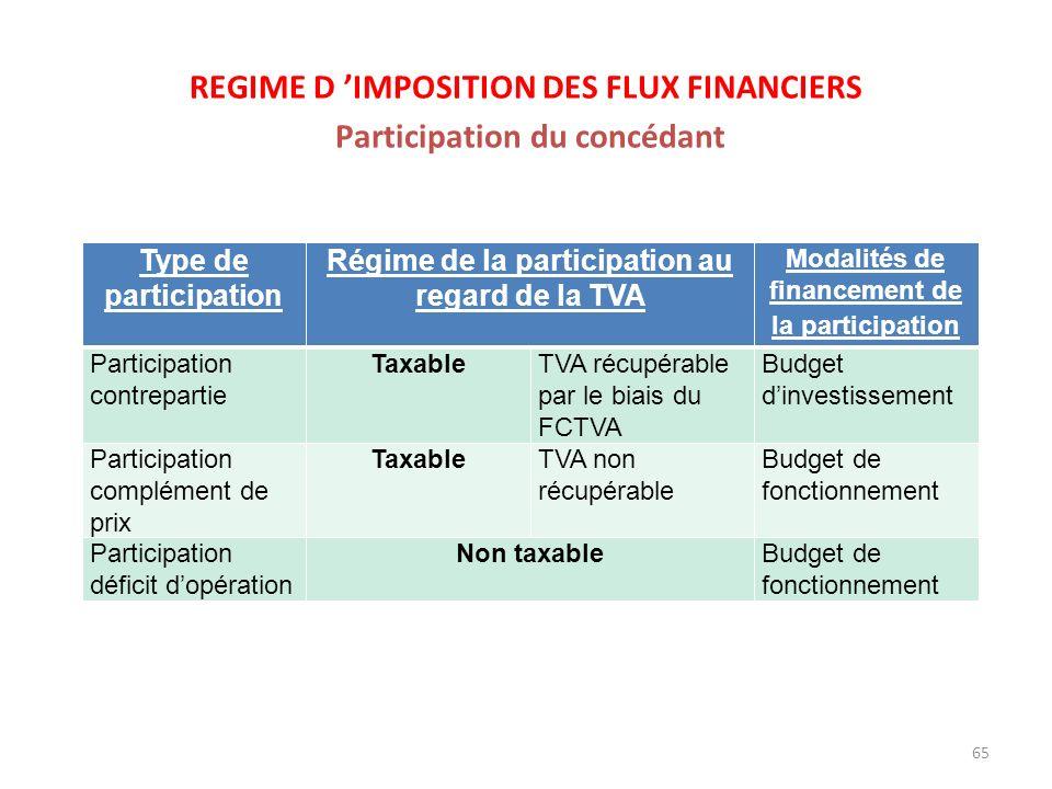65 REGIME D IMPOSITION DES FLUX FINANCIERS Participation du concédant Type de participation Régime de la participation au regard de la TVA Modalités d