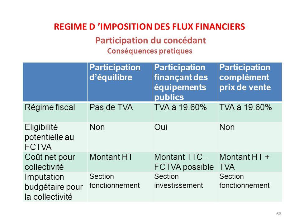 66 REGIME D IMPOSITION DES FLUX FINANCIERS Participation du concédant Conséquences pratiques Participation déquilibre Participation finançant des équi
