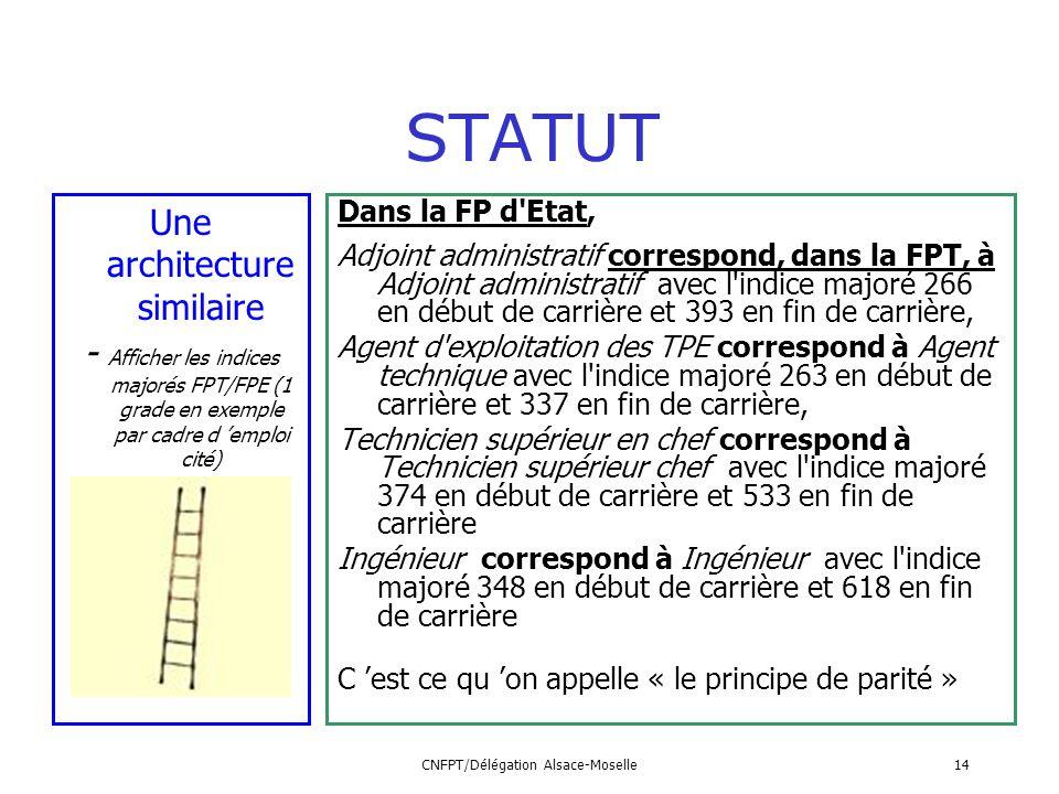 CNFPT/Délégation Alsace-Moselle14 Une architecture similaire - Afficher les indices majorés FPT/FPE (1 grade en exemple par cadre d emploi cité) STATU