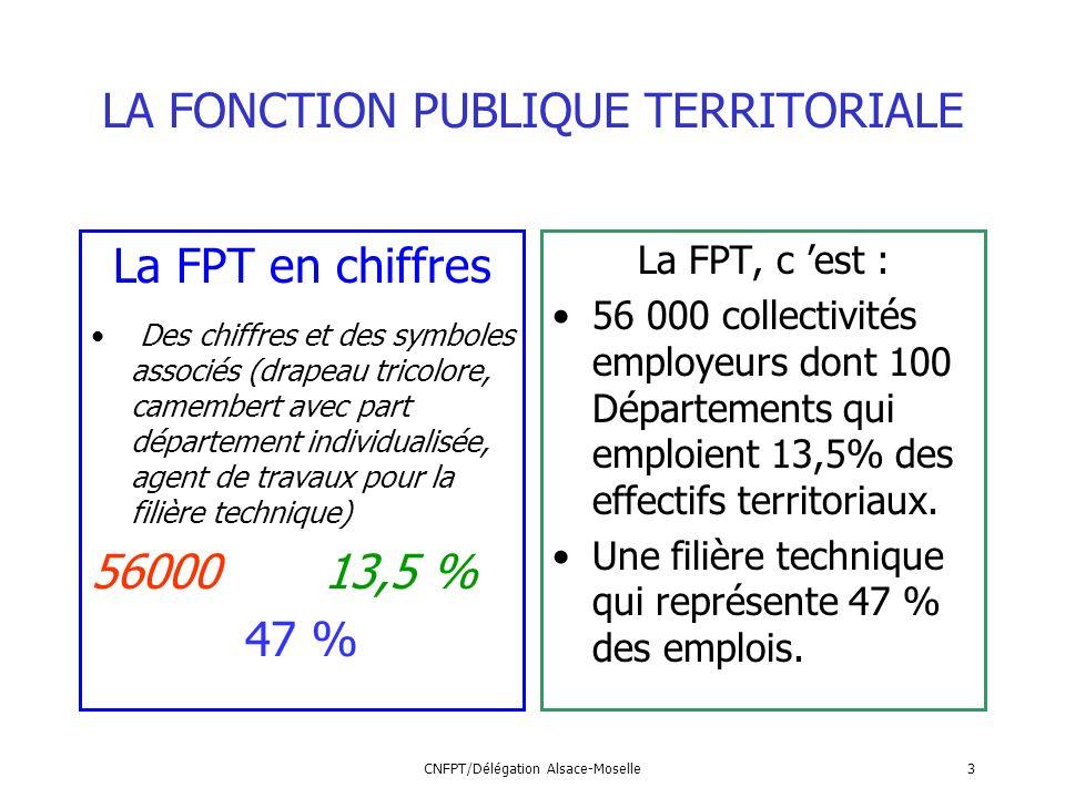 CNFPT/Délégation Alsace-Moselle3 LA FONCTION PUBLIQUE TERRITORIALE La FPT en chiffres Des chiffres et des symboles associés (drapeau tricolore, camemb