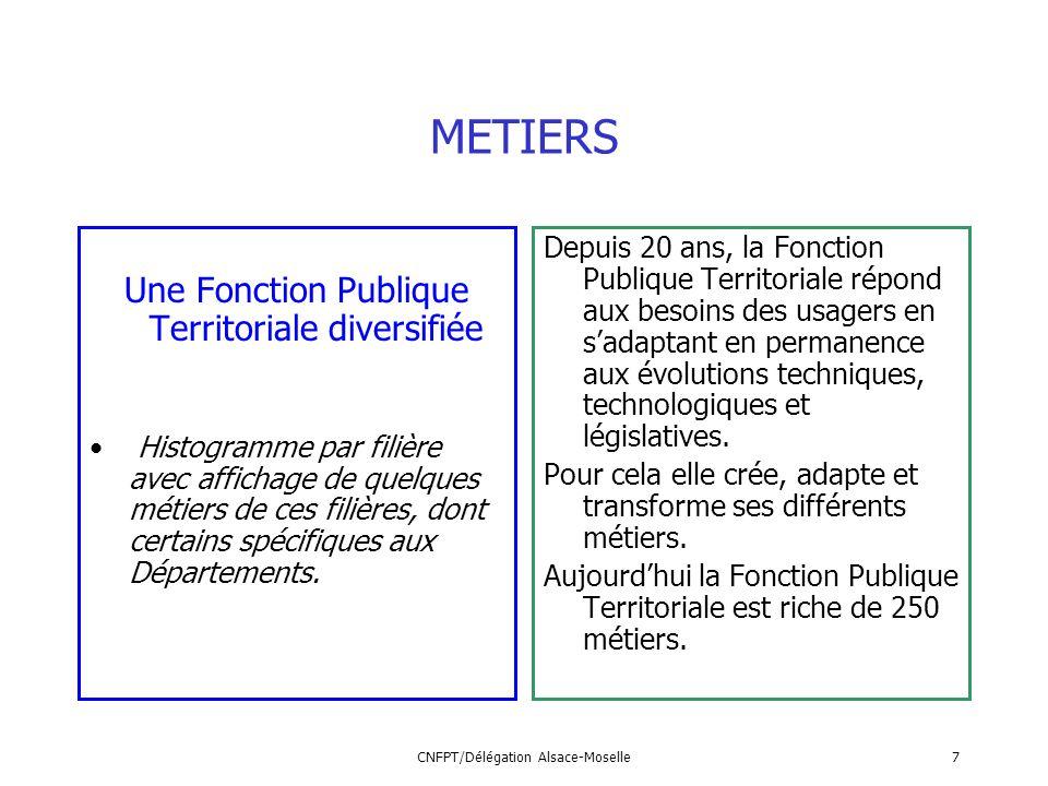 CNFPT/Délégation Alsace-Moselle7 METIERS Une Fonction Publique Territoriale diversifiée Histogramme par filière avec affichage de quelques métiers de