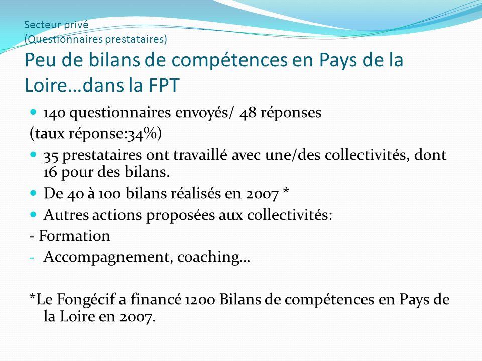 Secteur privé (Questionnaires prestataires) Peu de bilans de compétences en Pays de la Loire…dans la FPT 140 questionnaires envoyés/ 48 réponses (taux