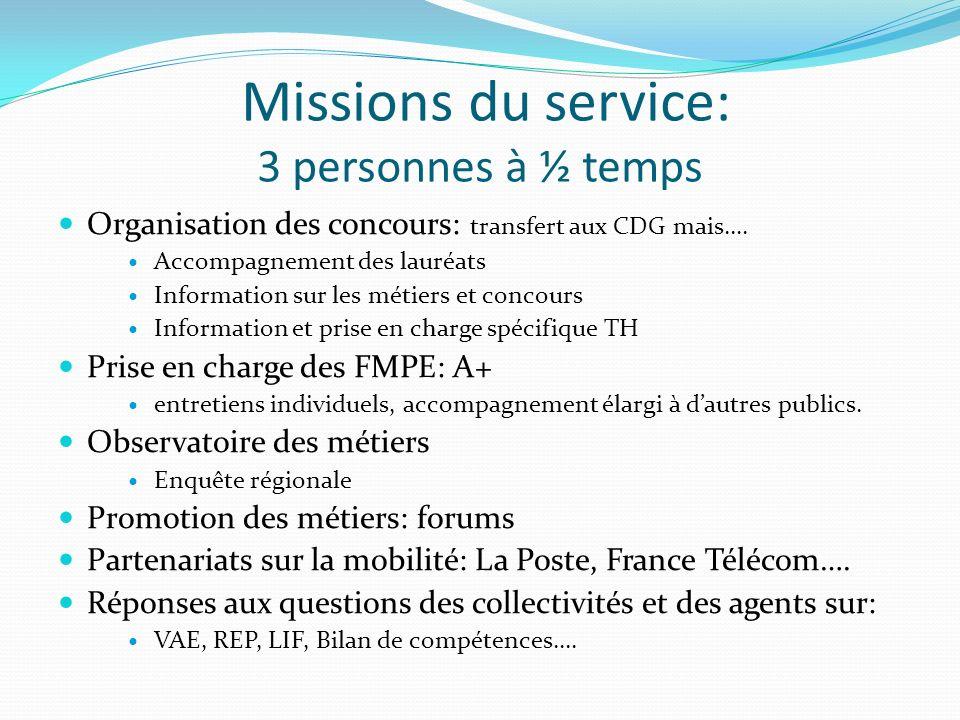 Missions du service: 3 personnes à ½ temps Organisation des concours: transfert aux CDG mais…. Accompagnement des lauréats Information sur les métiers
